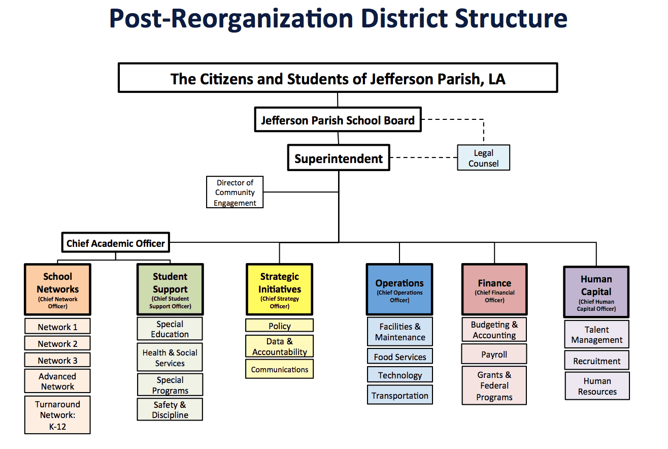 Post-Reorganization structure in JPPSS.