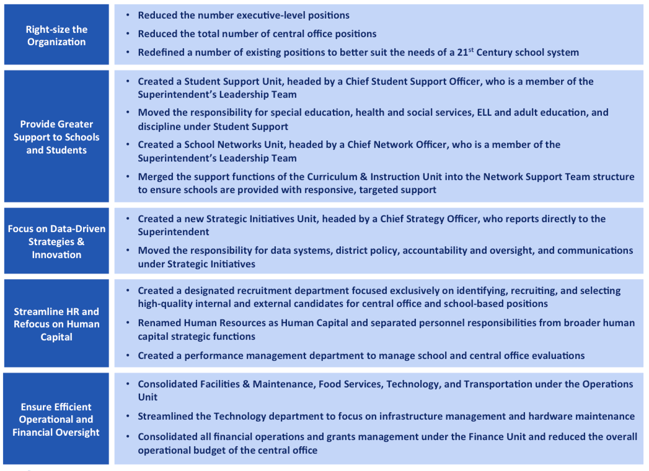 A summary of changes by focus area in the reorganization plan.