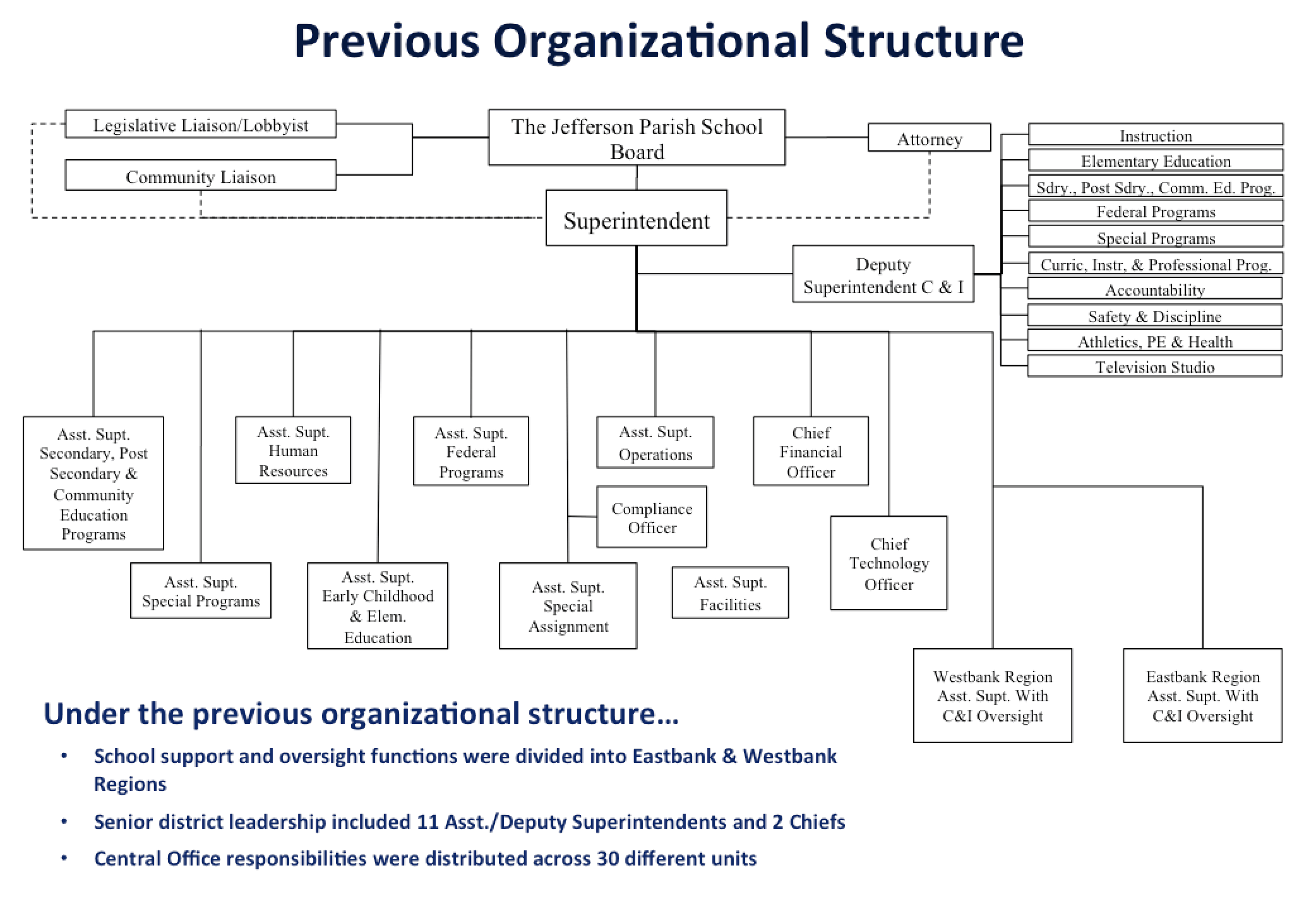 The district's previous organization structure.