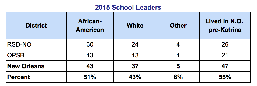 Most of New Orleans' school leaders are people of color and most lived in the city pre-Katrina.