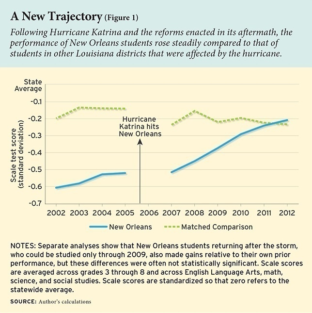 Graphic from Education Next.