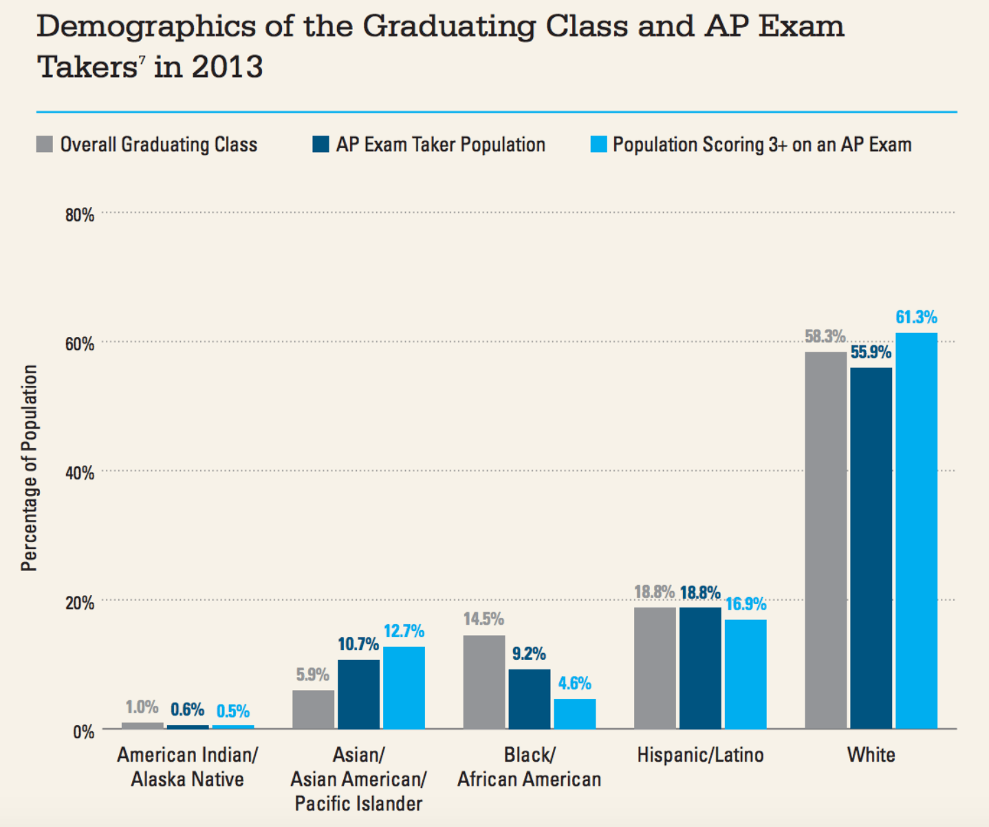 Graphic from the College Board.