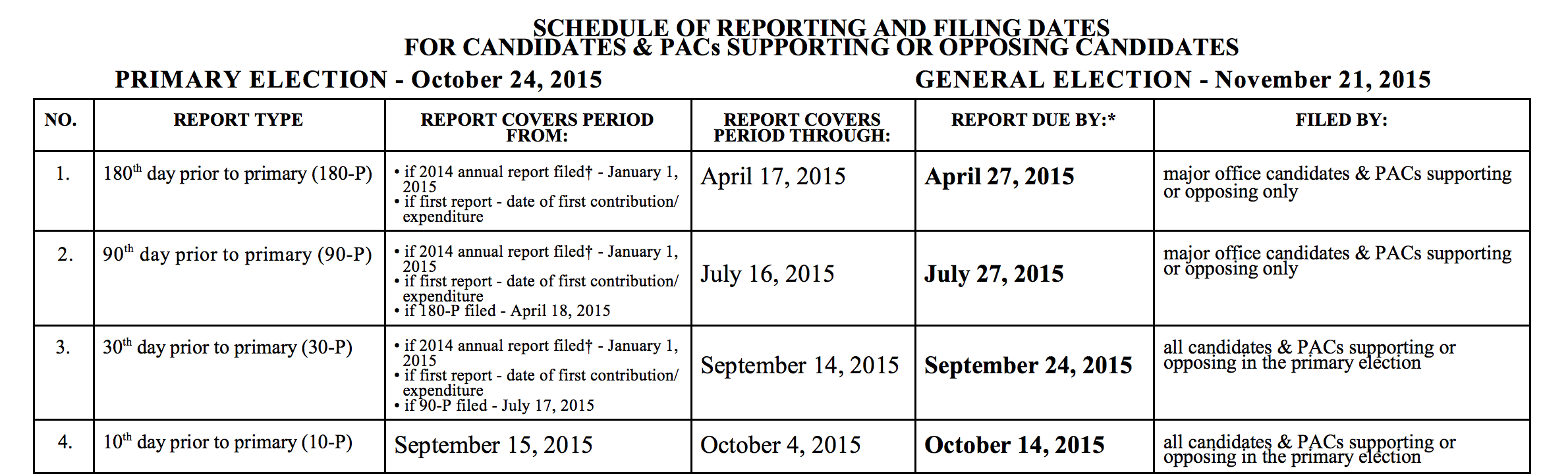The LBE's reporting requirements and deadlines for candidates for public office.