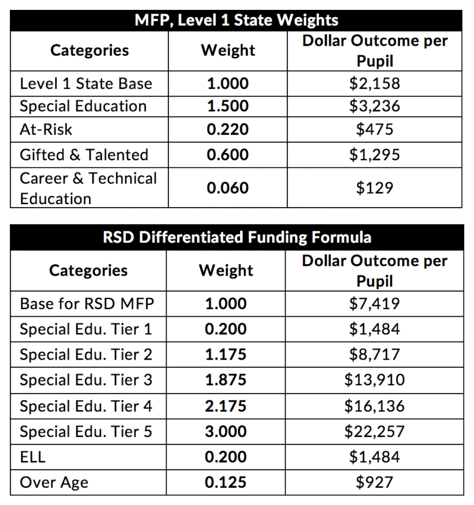 Statewide funding formula (top) vs. RSD's formula.