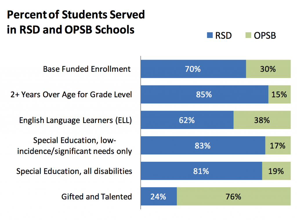 The RSD serves a disproportionate number of the city's highest-need students.