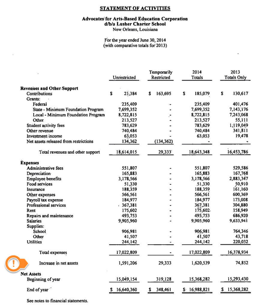 Lusher had $1,620,000 surplus at the end of F.Y. 2014.