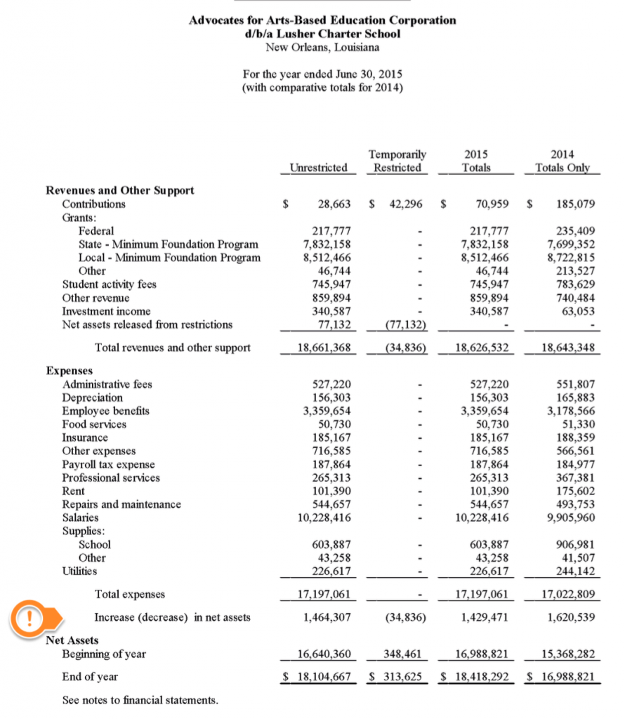 Lusher's surplus in F.Y. 2015 was $1,429,000.