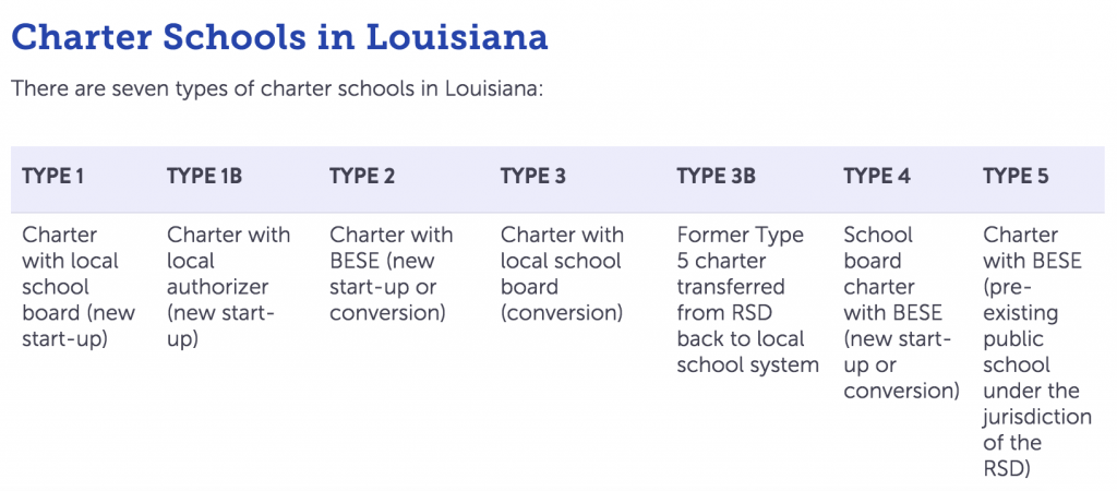 Graphic from the Louisiana Association of Public Charter Schools.