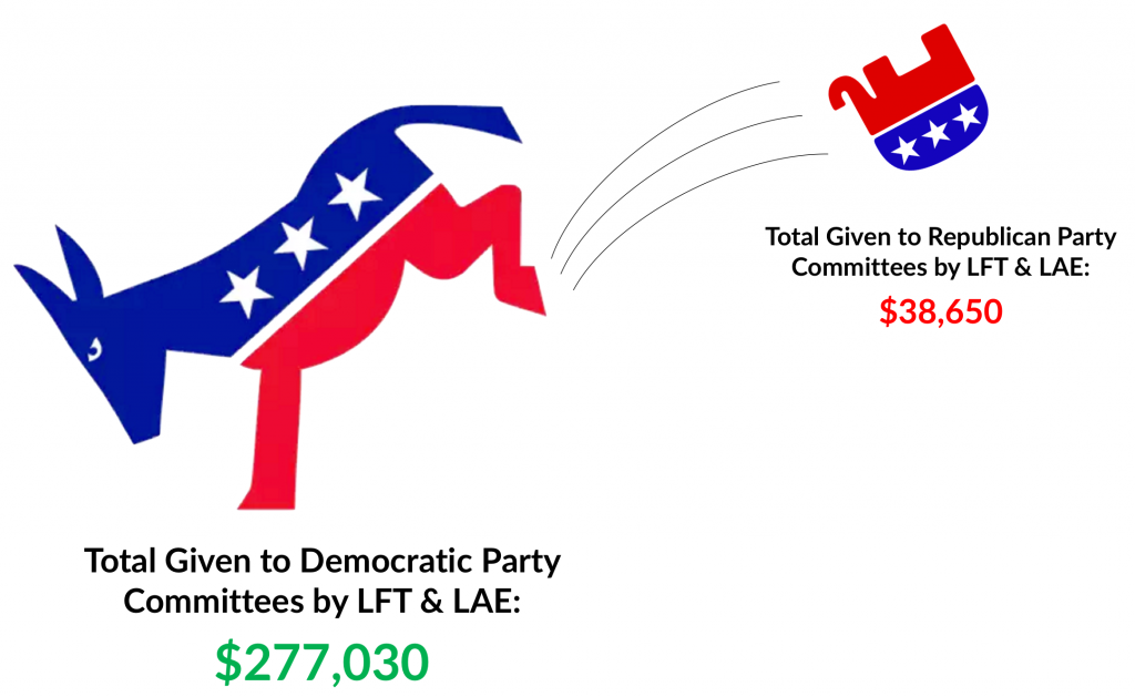LFT & LAE giving to Democratic Party committees outweighed contributions to Republicans.