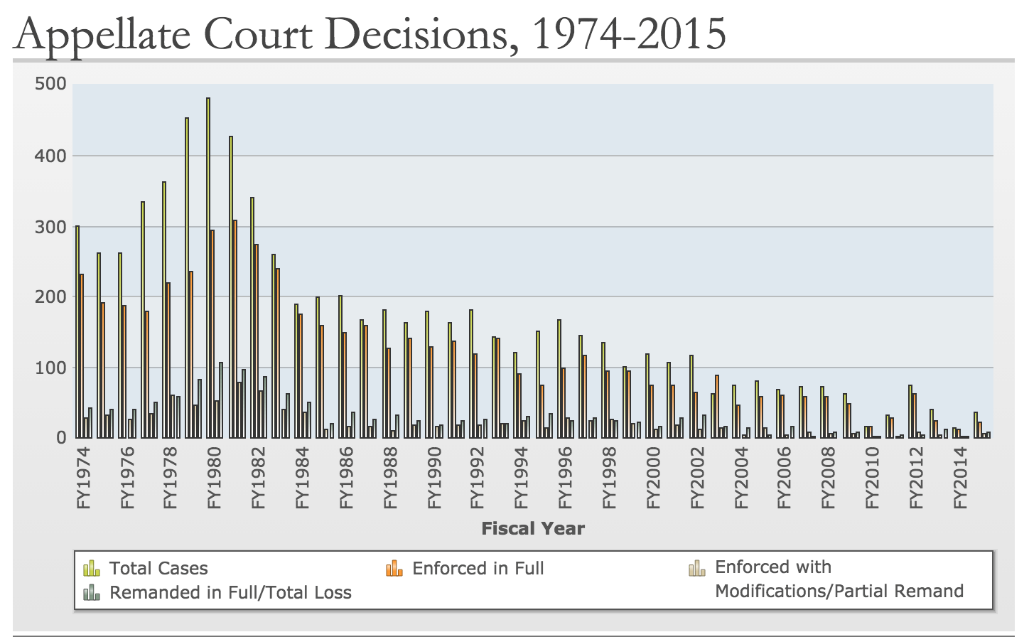 A chart showing Appellate Court decisions of NLRB rulings between 1975 and 2015.