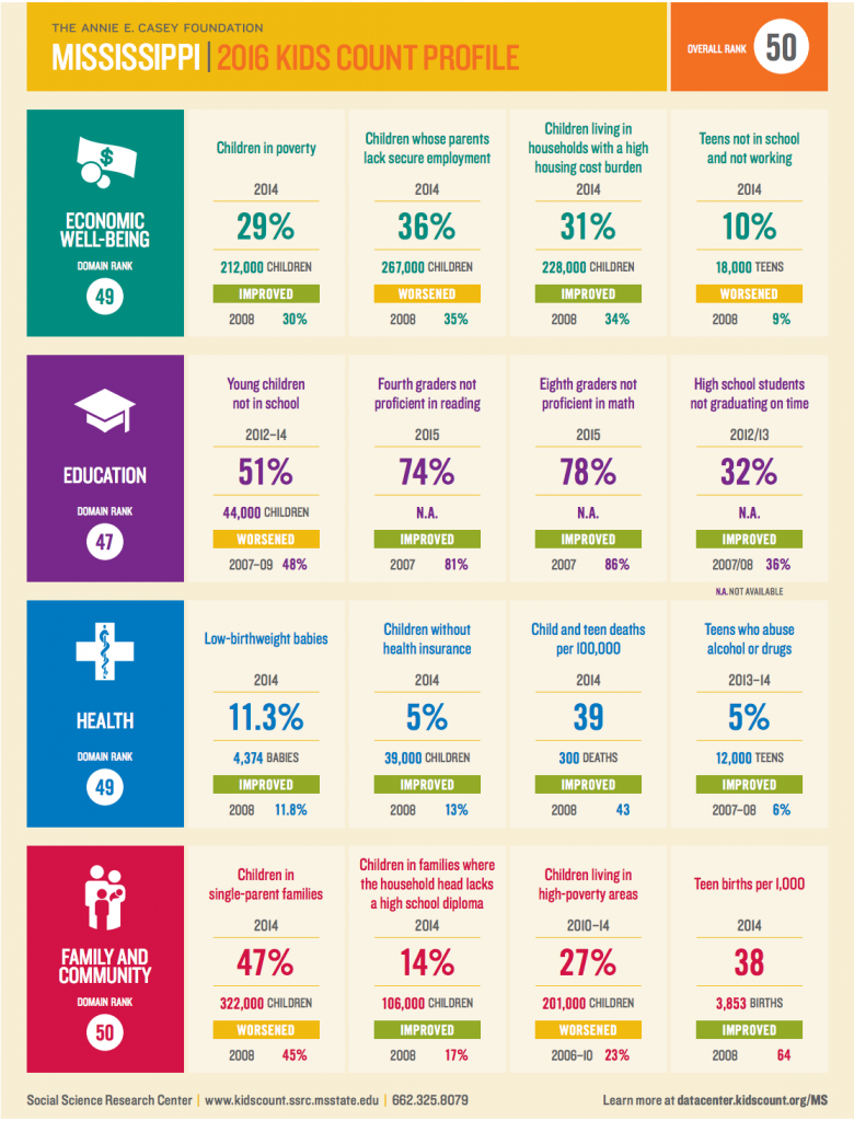 Graphic from the 2016 Kids Count Data Book.
