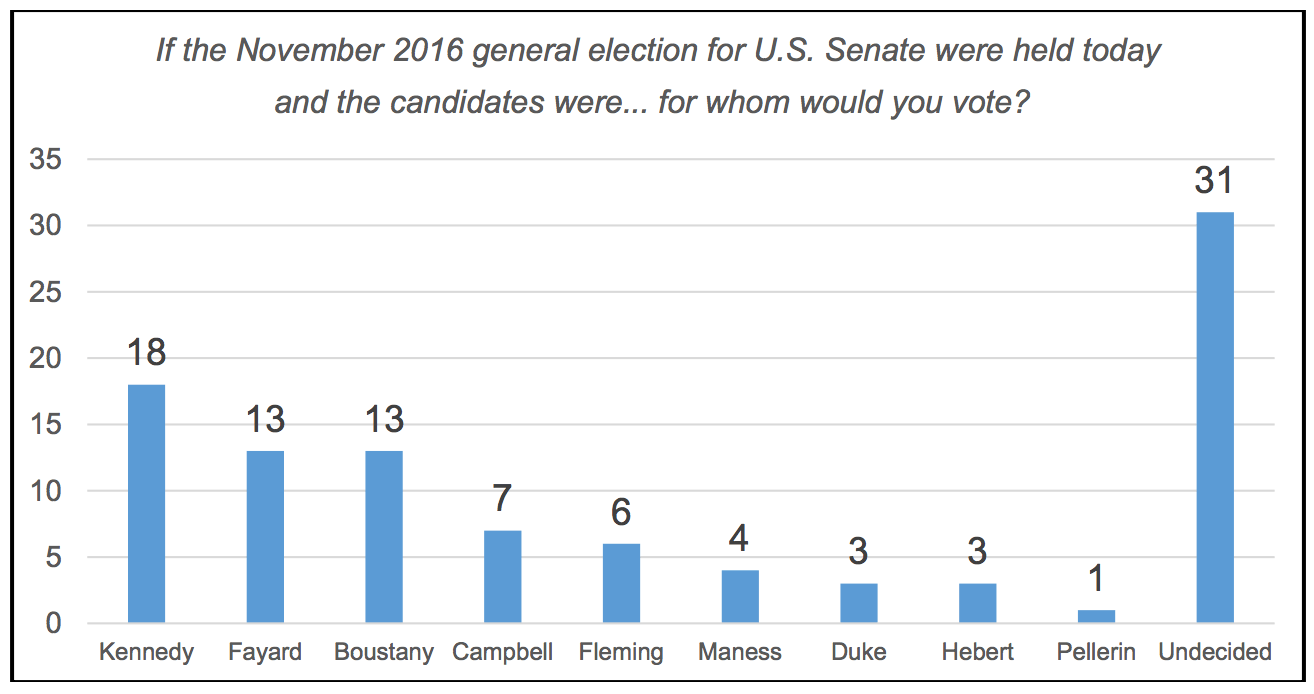 Fayard is the only Democratic candidate polling in the double-digits.